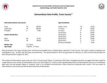 Salmonellosis Data Profile, Travis County1,2 - AustinTexas.gov