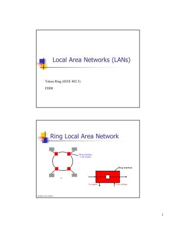 Local Area Networks (LANs) Ring Local Area Network