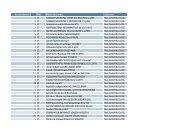 Gesamtbestand BME Materialkurztext Lieferant 1 ST (V ...