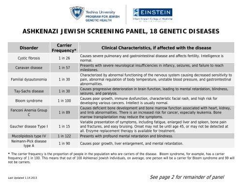 Jew Detector: Table Of Ashkenazi Jewish Genetic Diseases We Offer