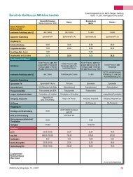 Übersicht der Abschlüsse zum DMP Asthma bronchiale