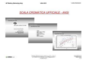 ESL Distributori 2012 - GP Batteries