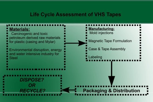 Life Cycle Assessment of