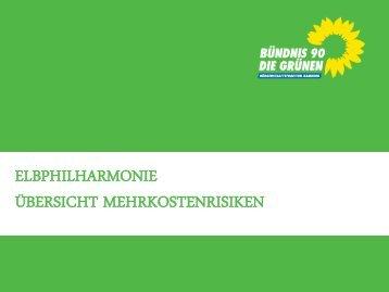 Grafik: Elbphilharmonie - Übersicht Mehrkostenrisiken