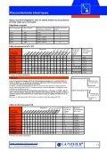 Raccordements électriques - Page 6