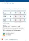 Vorarlberger Immobilien Preisspiegel 2010 - Seite 6