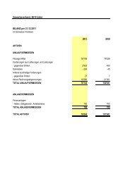 Bilanz 2011 - Gewerbeverband Uster