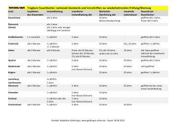 Tragbare Feuerlöscher - verkehrsRUNDSCHAU.de