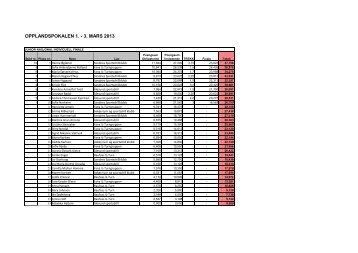 Se resultater fra Opplandspokalen 2013