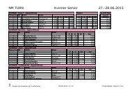 Resultater turn kvinner finaler - Norges gymnastikk og turnforbund