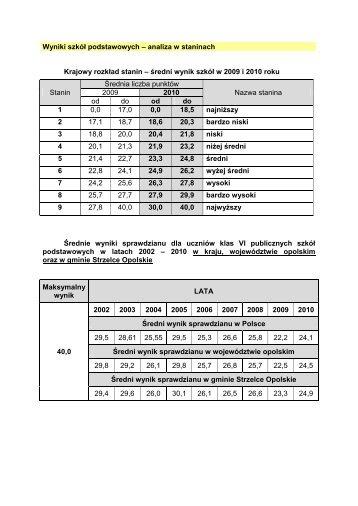 średni wynik szkół w 2009 i 2010 roku Stanin