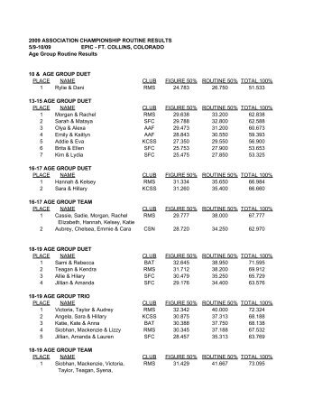 Age Group Routine Results