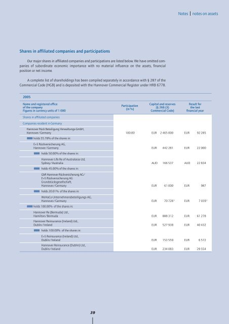 Annual Report 2005 - Hannover Re