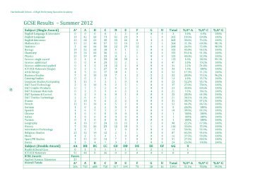 GCSE Results – Summer 2012 - Hardenhuish School