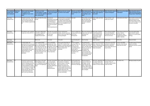 Consultation Questionnaire All Responses Pdf Haringey Council