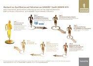 Mechanik zur Qualifikation und Teilnahme am HAWARD® Health ...
