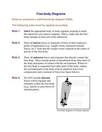 Free Body Diagrams Sutd Videos