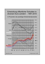Entwicklung öffentlicher Schulden in diversen Euro ... - Helmut Creutz