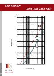 Drukverliezen horizontale radiatoren - Henrad