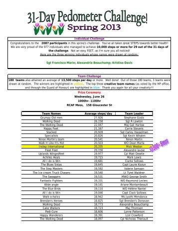 Results - Spring 2013