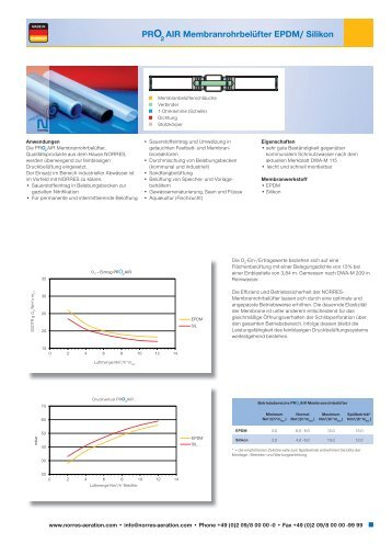 PRO₂AIR EPDM / Silikon Membranrohrbelüfter