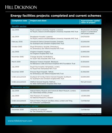 Energy facilities projects: completed and current ... - Hill Dickinson