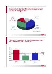 Marktanteile bei den Hauptuntersuchungen für das 1 ... - GW-trends
