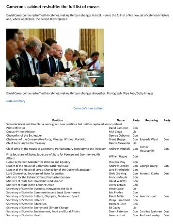 Cameron's cabinet reshuffle: the full list of moves Thursday 19 ...