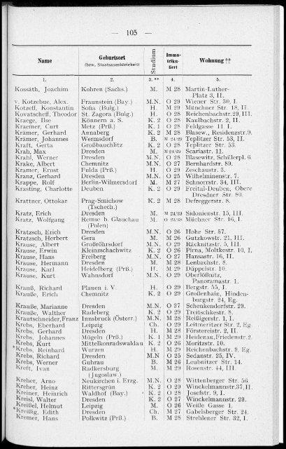 Personalverzeichnis Wintersemester 1929/30
