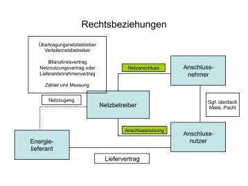Heiner Bruhn, Bundesministerium für Wirtschaft und Technologie