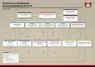 Organigramm - Bayer 04 Leverkusen