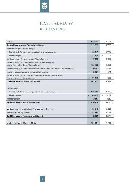 Geschäftsbericht Dillinger Hütte (2012) - Dillinger Hütte GTS