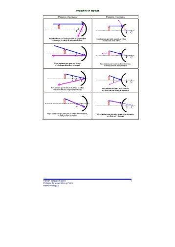 Espejos - imágenes - Ejercicios de física y matemática