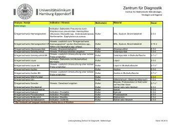 Leistungskatalog für bakteriologische, mykologische Untersuchungen