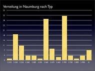 Verteilung in Naumburg nach Typ - HYMER-S-Freunde