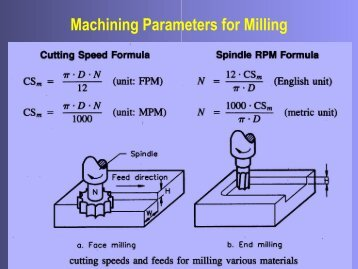 Machining Parameters for Milling