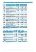 Tekstil ve Hazır Giyim Yan Sanayi - İhracat Bilgi Platformu - Page 7