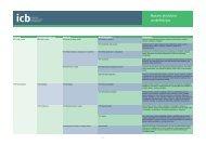 Nozaru struktūra un definīcijas - ICB