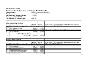 Verwendungsnachweis für das SS 2010 - Institut für Europäische ...