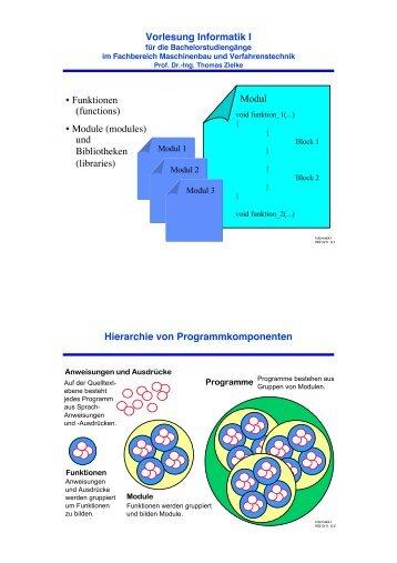 Vorlesung Informatik I • Funktionen (functions) • Module (modules ...