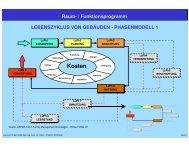 Raum- / Funktionsprogramm - IFIP