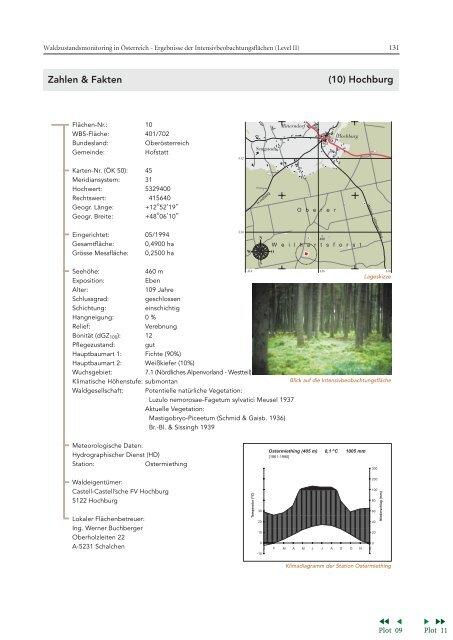 Ergebnisse der Intensivbeobachtungsflächen (Level II) - BFW