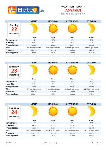 Weather Report Adiyaman - Il Meteo.it