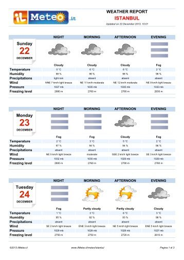 Weather Report Istanbul - Il Meteo.it