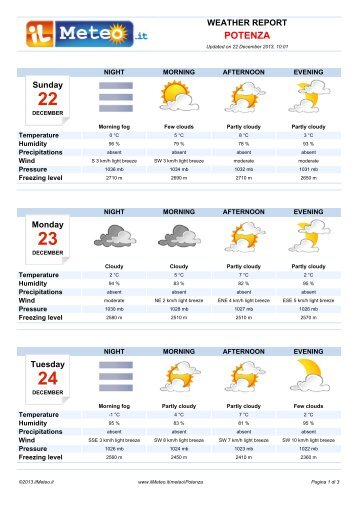 Weather Report Potenza - Il Meteo.it