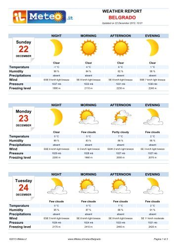 Weather Report Belgrado - Il Meteo.it