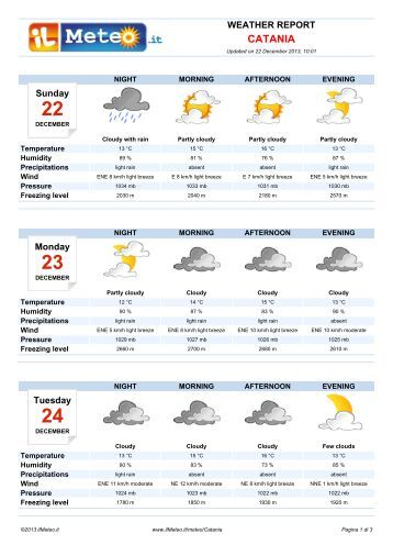 Weather Report Catania - Il Meteo.it