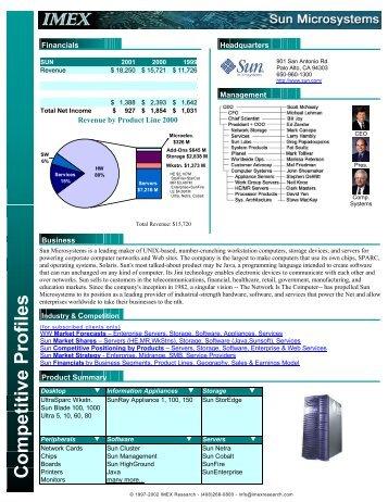 Competitive Profiles Monitors - IMEX Research