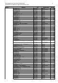 Liste_Liegenschaften FV 2006 - Immobilien Basel-Stadt - Seite 2