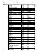 Liste_Liegenschaften FV 2006 - Immobilien Basel-Stadt - Seite 3